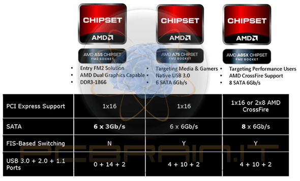 amd trinity chipset a85