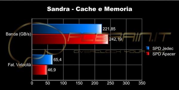sandra cache thumb