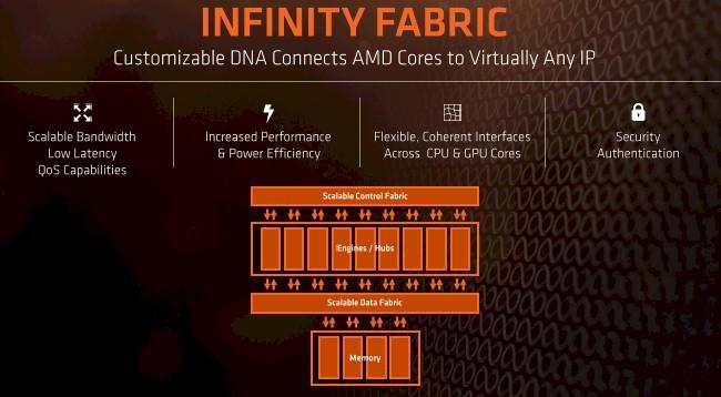infinity fabric amd